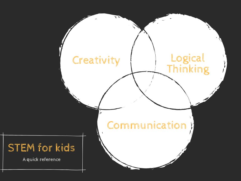 STEM Kids Venn Diagram